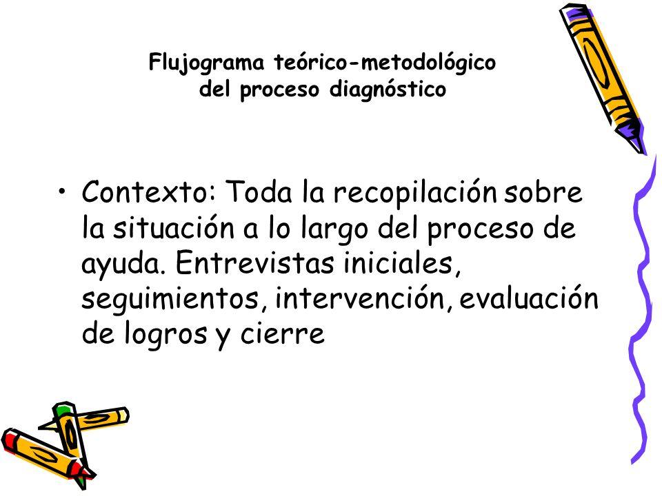 Flujograma teórico-metodológico del proceso diagnóstico