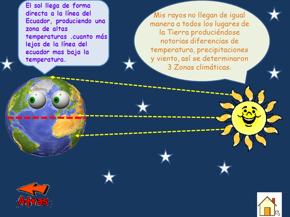El sol llega de forma directa a la línea del Ecuador, produciendo una zona de altas temperaturas .cuanto más lejos de la línea del ecuador mas baja la temperatura.