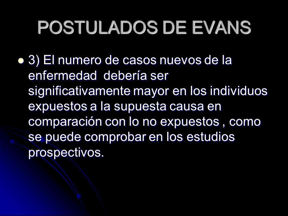 POSTULADOS DE EVANS