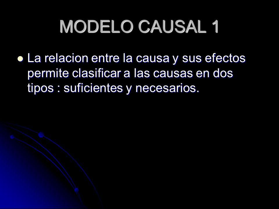 MODELO CAUSAL 1 La relacion entre la causa y sus efectos permite clasificar a las causas en dos tipos : suficientes y necesarios.