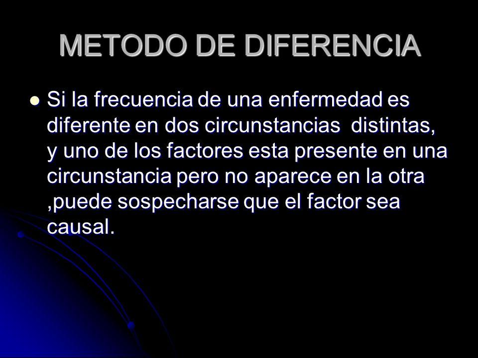 METODO DE DIFERENCIA