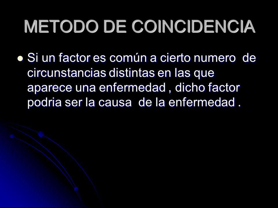 METODO DE COINCIDENCIA