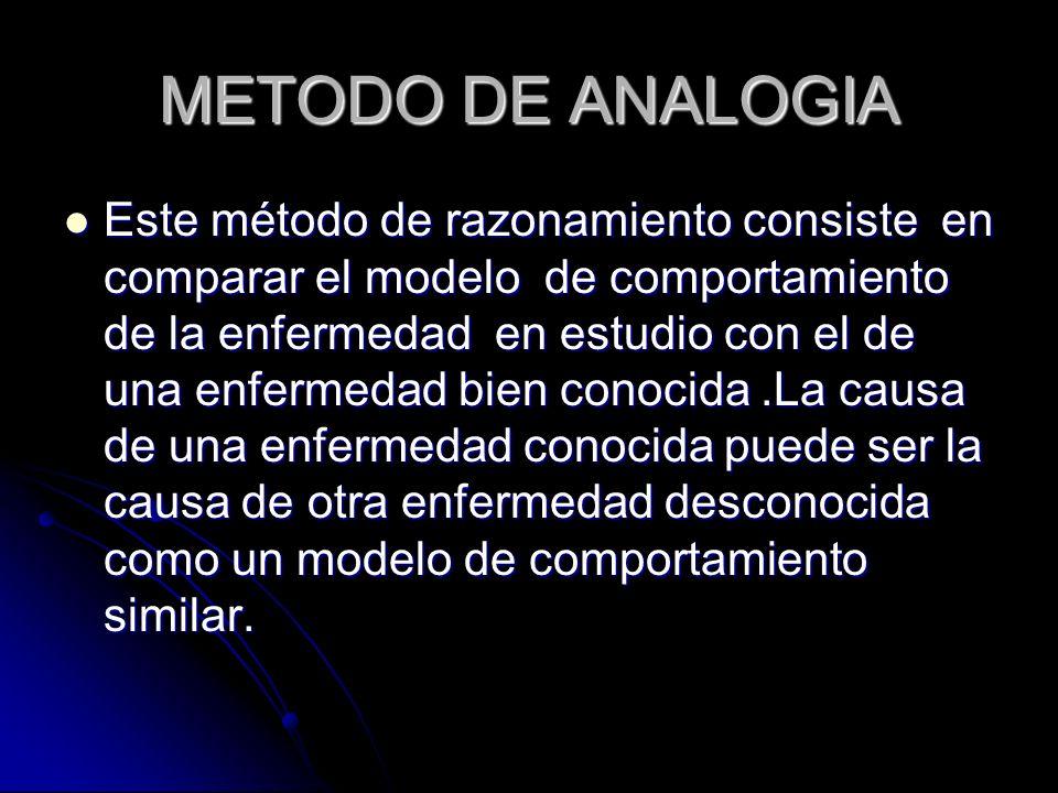 METODO DE ANALOGIA