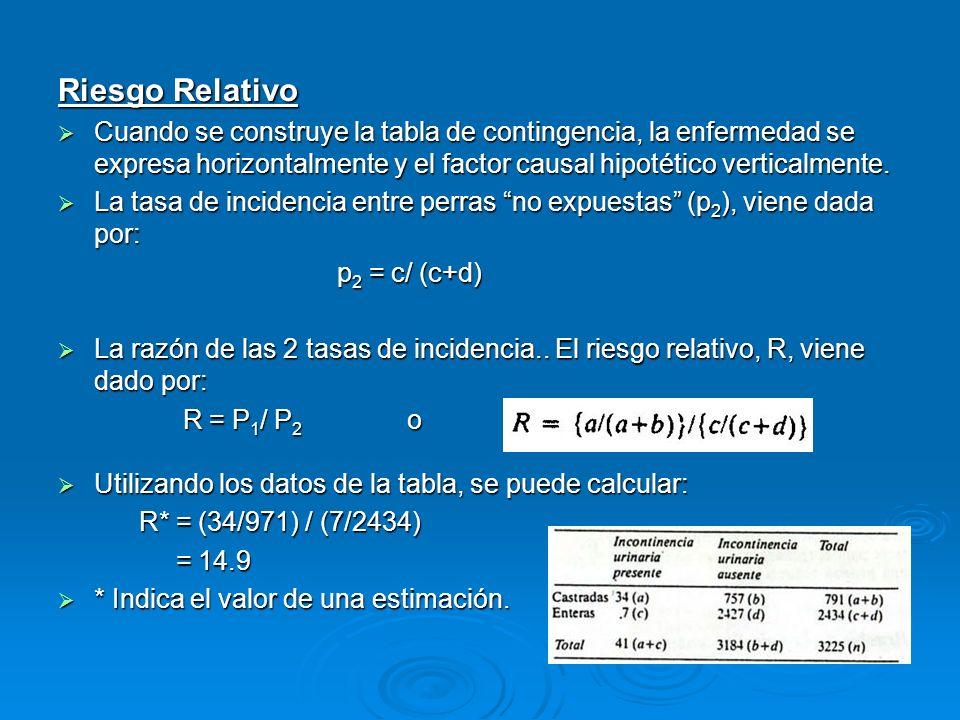 Riesgo RelativoCuando se construye la tabla de contingencia, la enfermedad se expresa horizontalmente y el factor causal hipotético verticalmente.