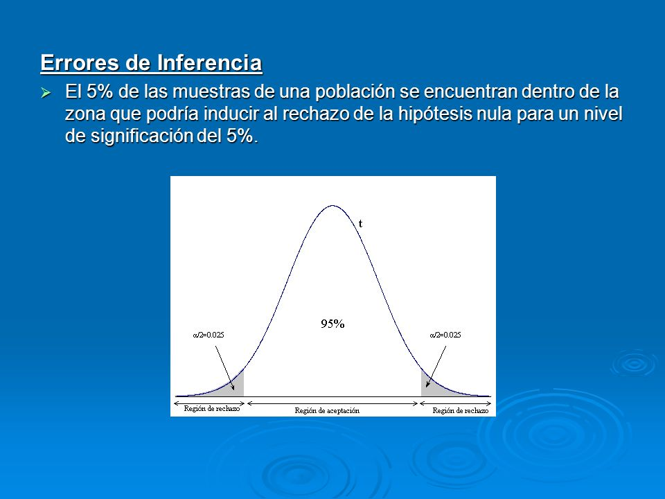 Errores de Inferencia