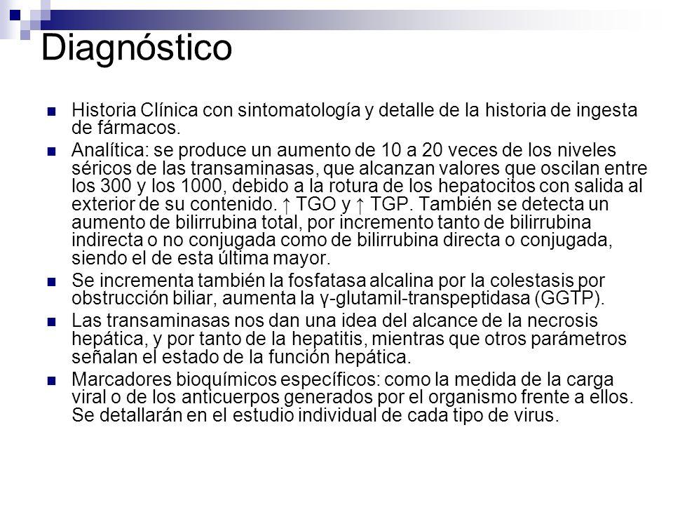 Diagnóstico Historia Clínica con sintomatología y detalle de la historia de ingesta de fármacos.