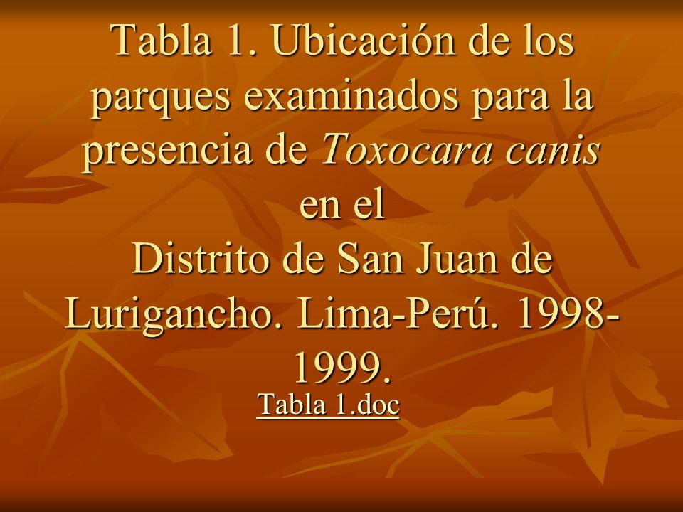 Tabla 1. Ubicación de los parques examinados para la presencia de Toxocara canis en el Distrito de San Juan de Lurigancho. Lima-Perú. 1998-1999.