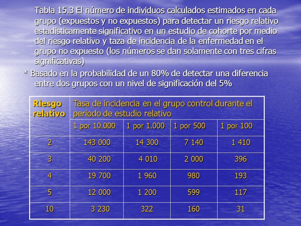 Tabla 15.3 El número de individuos calculados estimados en cada grupo (expuestos y no expuestos) para detectar un riesgo relativo estadísticamente significativo en un estudio de cohorte por medio del riesgo relativo y taza de incidencia de la enfermedad en el grupo no expuesto (los números se dan solamente con tres cifras significativas)