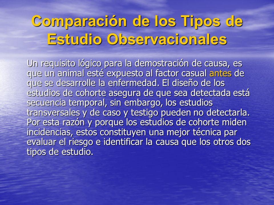 Comparación de los Tipos de Estudio Observacionales