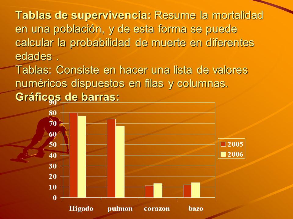 Tablas de supervivencia: Resume la mortalidad en una población, y de esta forma se puede calcular la probabilidad de muerte en diferentes edades .