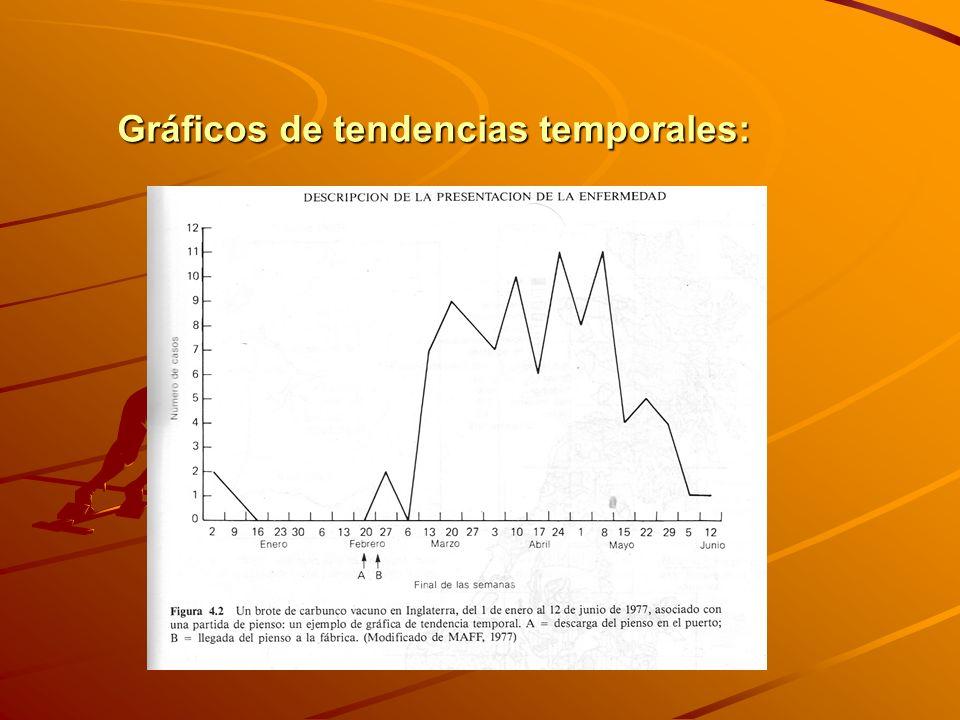 Gráficos de tendencias temporales:
