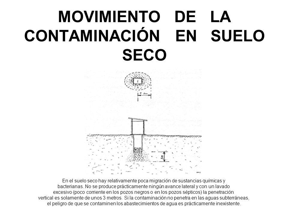 MOVIMIENTO DE LA CONTAMINACIÓN EN SUELO SECO