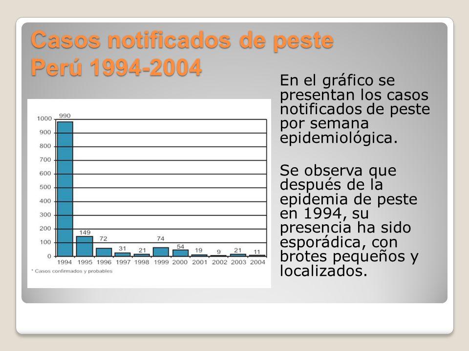 Casos notificados de peste Perú 1994-2004