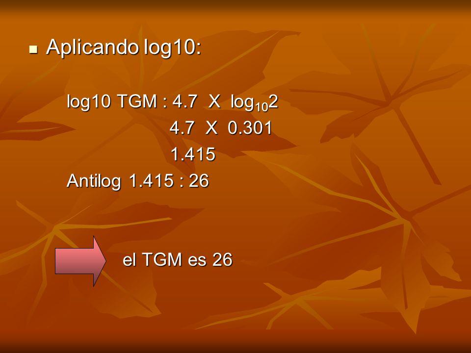 Aplicando log10: log10 TGM : 4.7 X log102 4.7 X 0.301 1.415