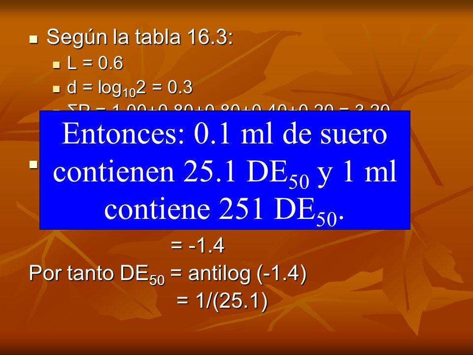 Según la tabla 16.3: L = 0.6. d = log102 = 0.3. ΣP = 1.00+0.80+0.80+0.40+0.20 = 3.20. Así: log DE50 = -0.60 - {0.3(3.2-0.5)}