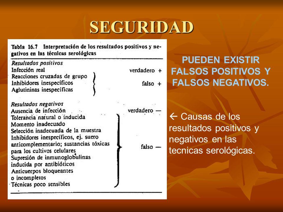 PUEDEN EXISTIR FALSOS POSITIVOS Y FALSOS NEGATIVOS.