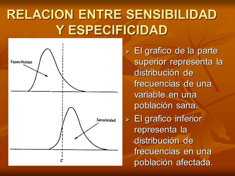RELACION ENTRE SENSIBILIDAD Y ESPECIFICIDAD
