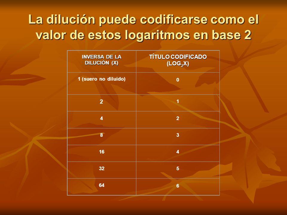 INVERSA DE LA DILUCIÓN (X) TÍTULO CODIFICADO (LOG2X)