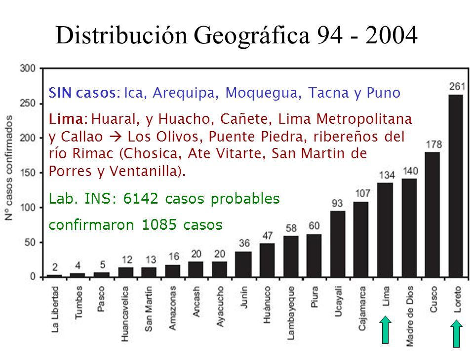 Distribución Geográfica 94 - 2004