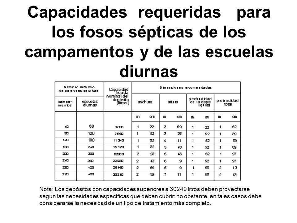 Capacidades requeridas para los fosos sépticas de los campamentos y de las escuelas diurnas