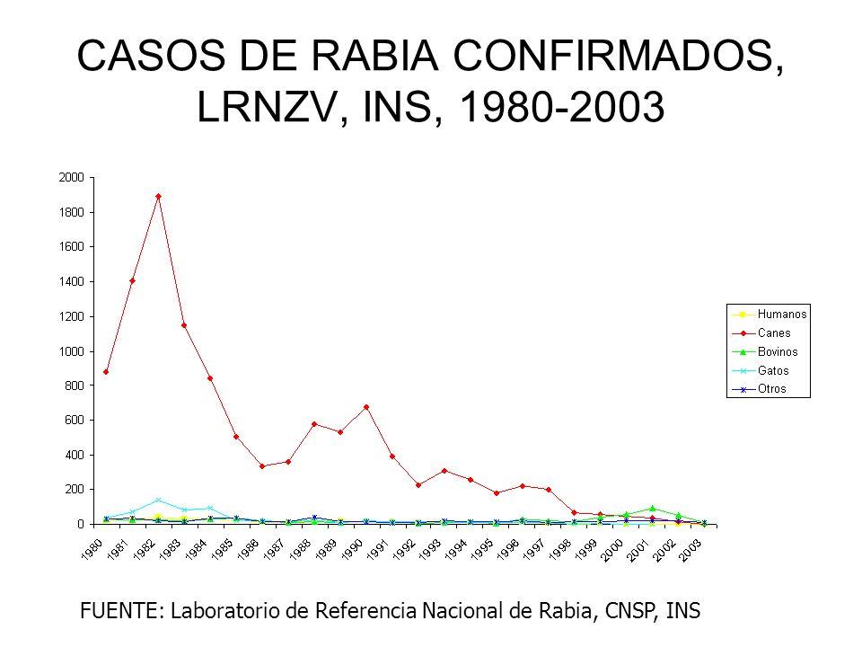CASOS DE RABIA CONFIRMADOS, LRNZV, INS, 1980-2003