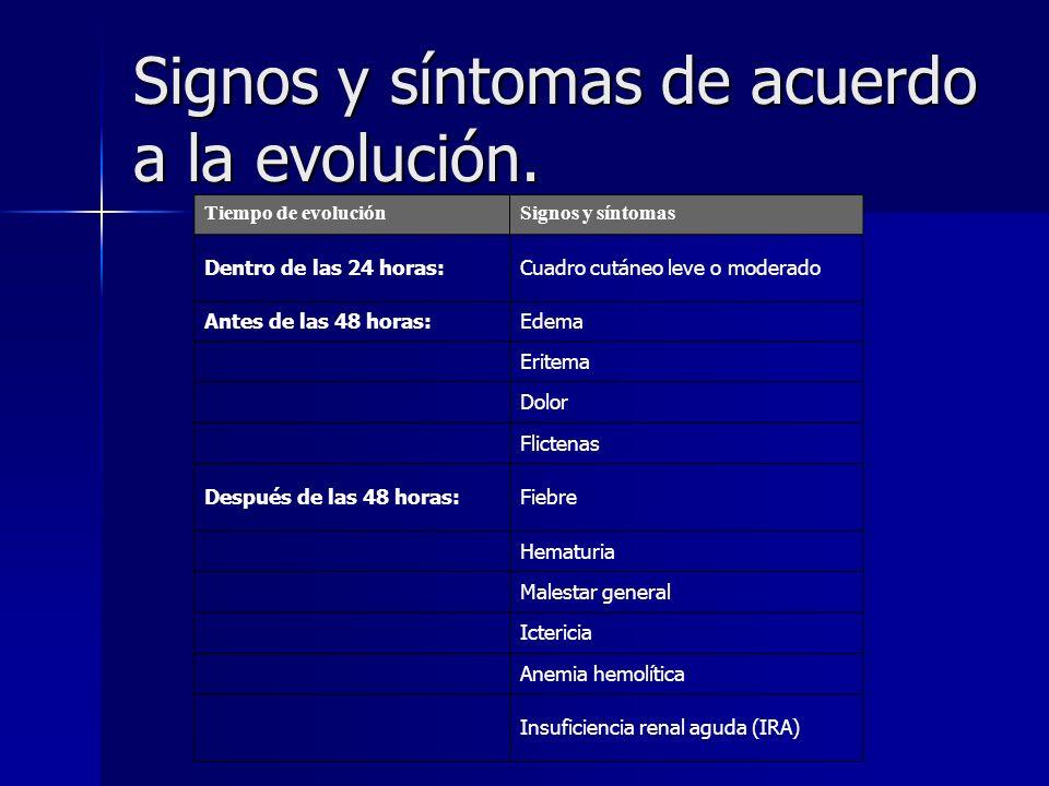 Signos y síntomas de acuerdo a la evolución.