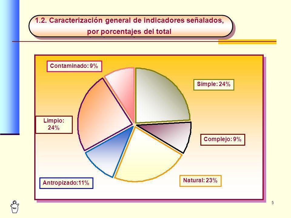 1.2. Caracterización general de indicadores señalados,