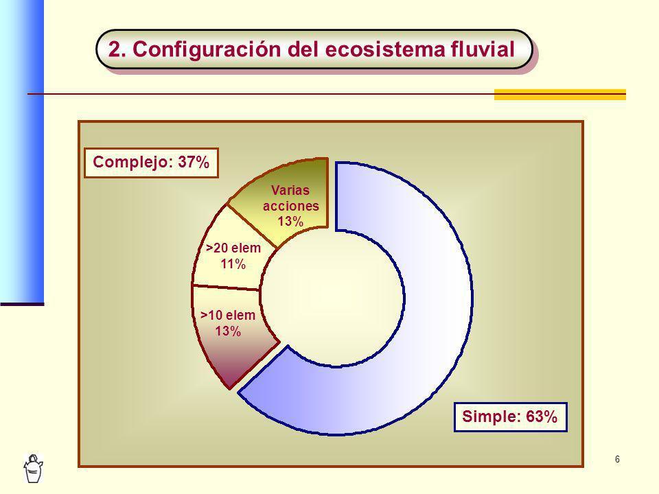 2. Configuración del ecosistema fluvial