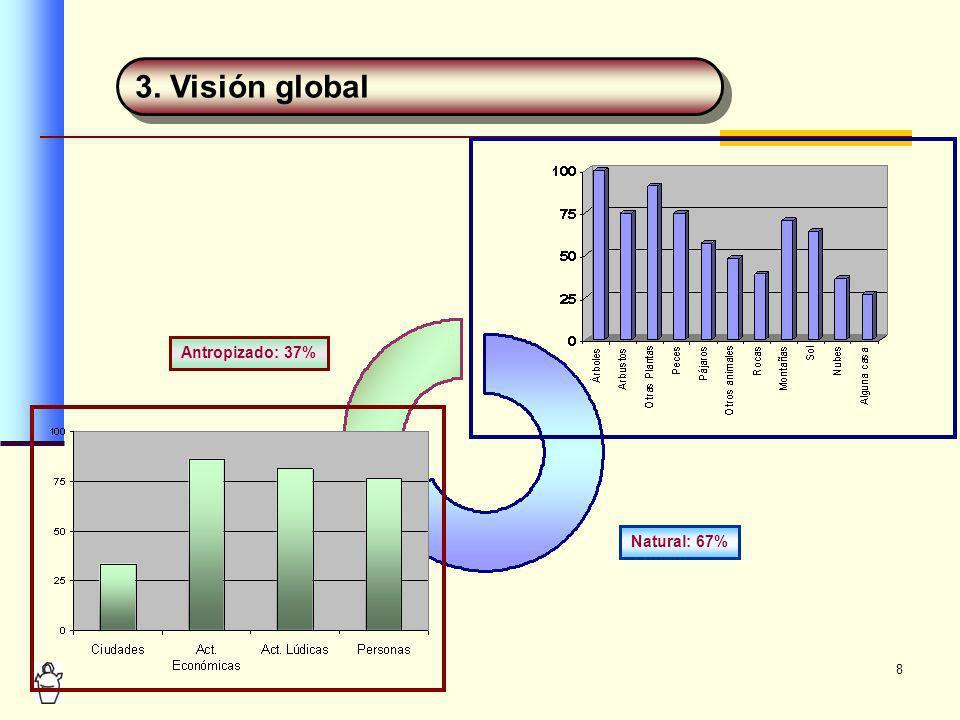 3. Visión global Antropizado: 37% Natural: 67%