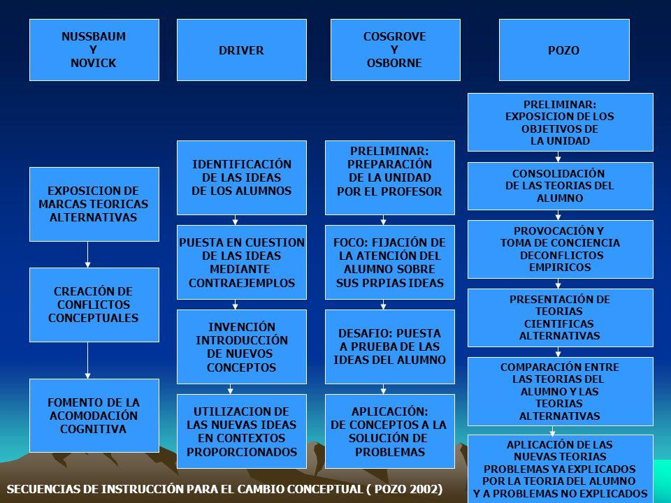 SECUENCIAS DE INSTRUCCIÓN PARA EL CAMBIO CONCEPTUAL ( POZO 2002)