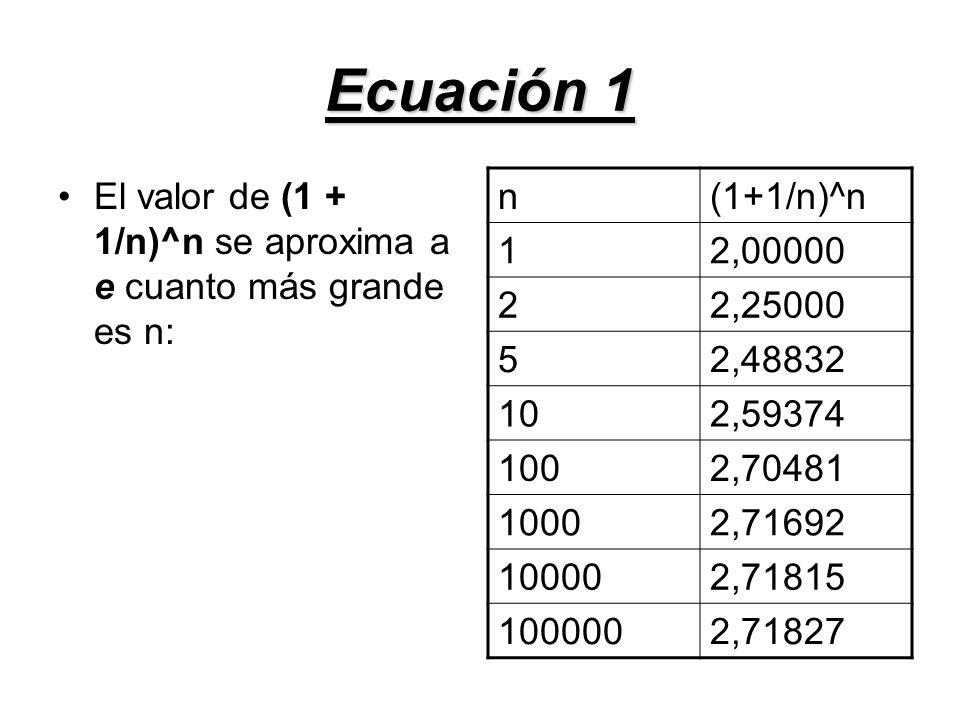 Ecuación 1 El valor de (1 + 1/n)^n se aproxima a e cuanto más grande es n: n. (1+1/n)^n. 1. 2,00000.
