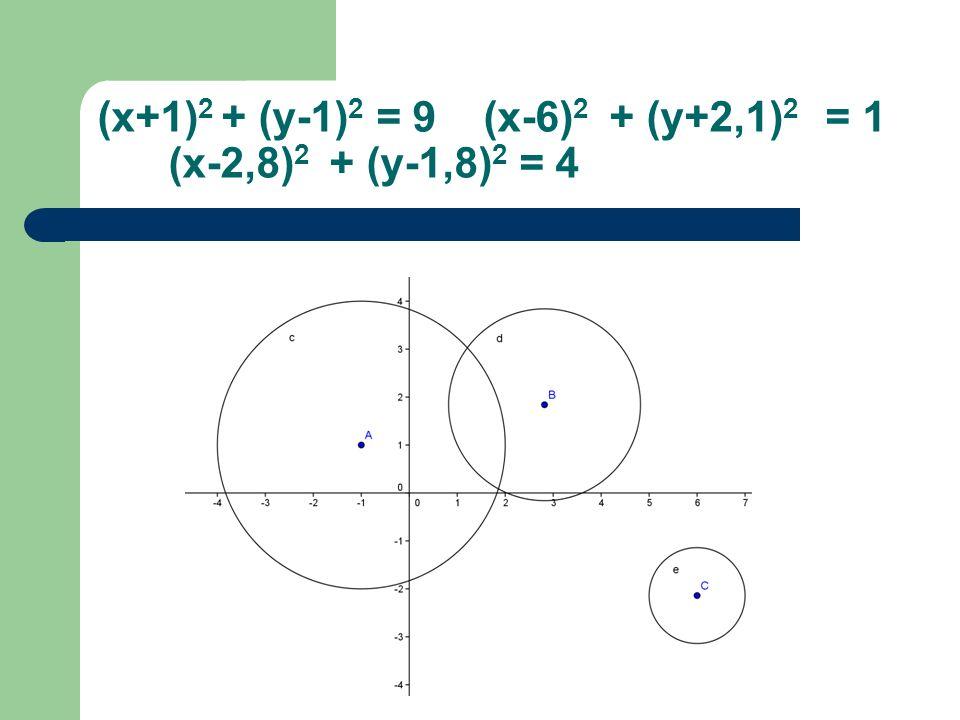 (x+1)2 + (y-1)2 = 9 (x-6)2 + (y+2,1)2 = 1 (x-2,8)2 + (y-1,8)2 = 4