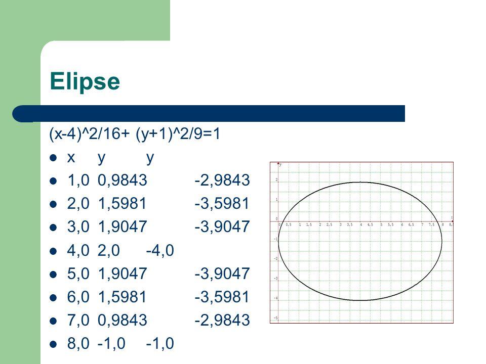 Elipse (x-4)^2/16+ (y+1)^2/9=1 x y y 1,0 0,9843 -2,9843