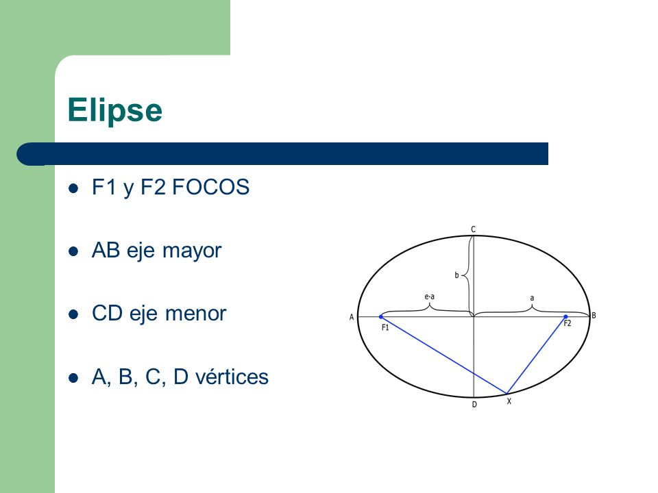 Elipse F1 y F2 FOCOS AB eje mayor CD eje menor A, B, C, D vértices