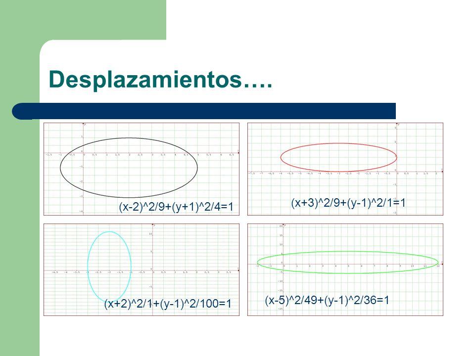 Desplazamientos…. (x+3)^2/9+(y-1)^2/1=1 (x-2)^2/9+(y+1)^2/4=1