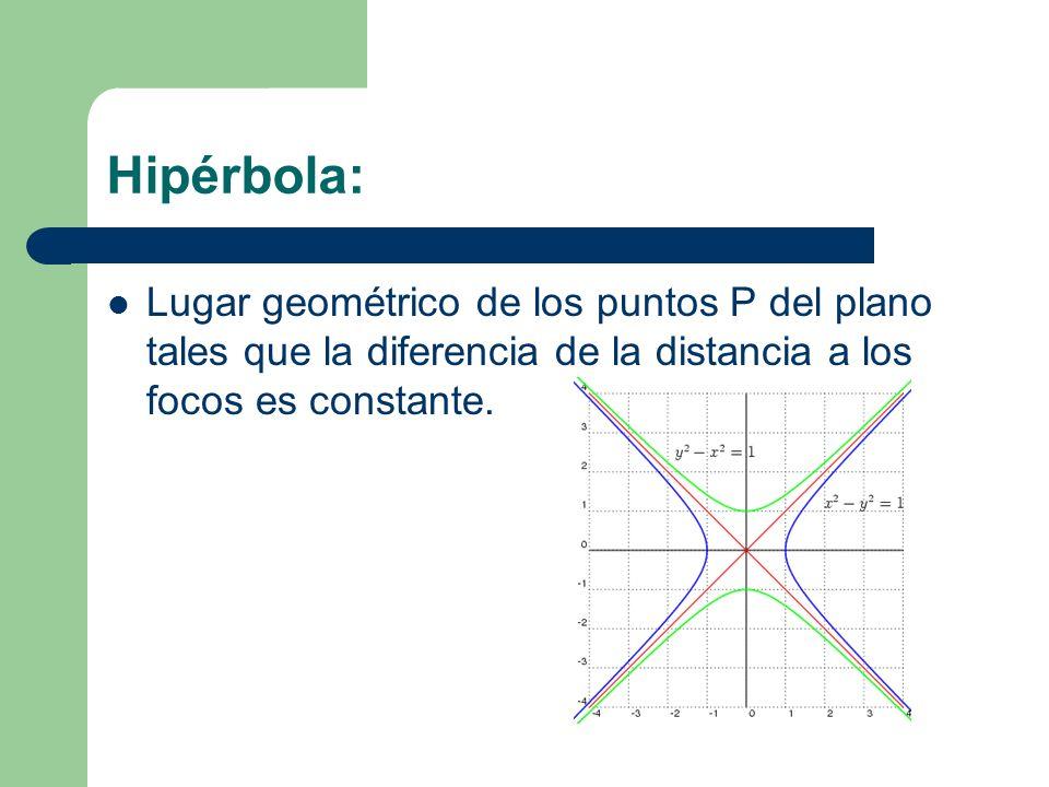 Hipérbola: Lugar geométrico de los puntos P del plano tales que la diferencia de la distancia a los focos es constante.