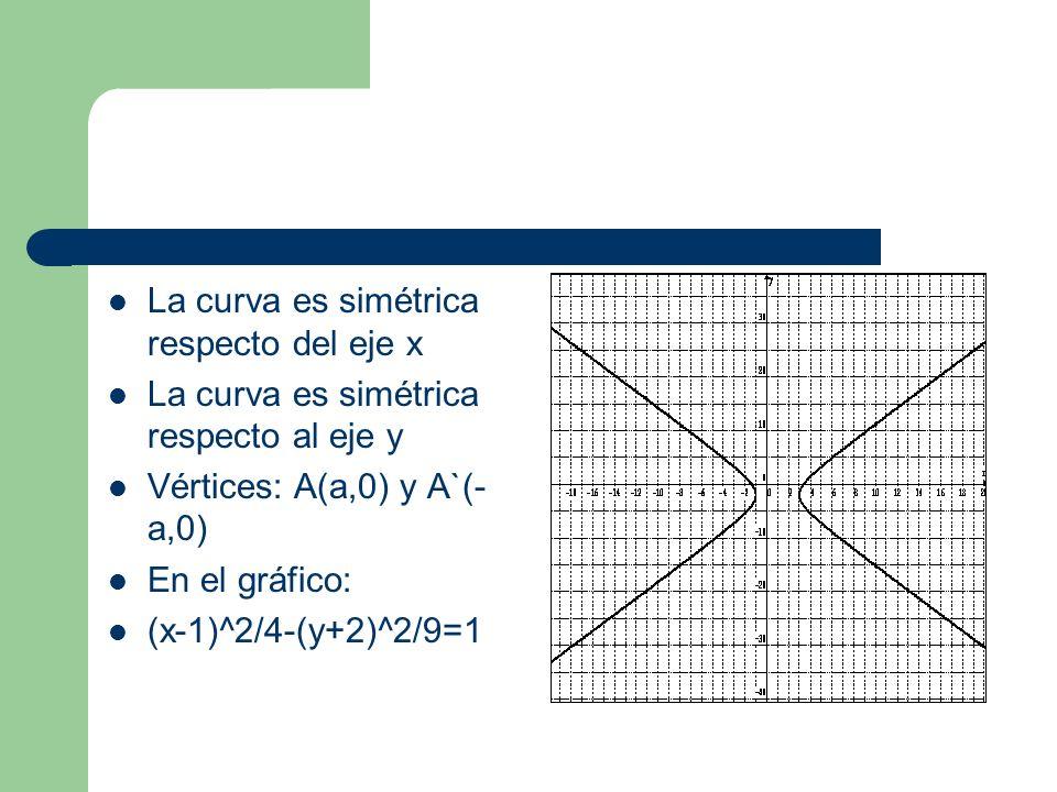 La curva es simétrica respecto del eje x