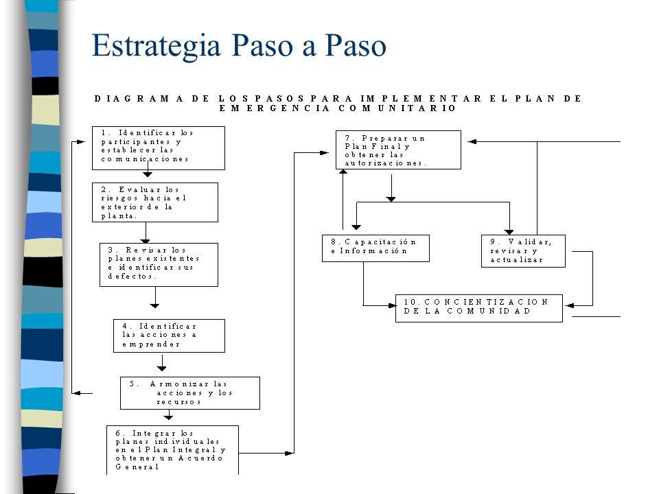 Estrategia Paso a Paso