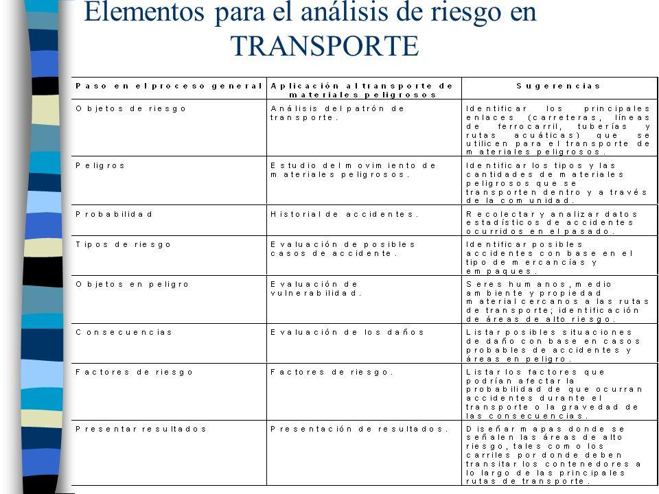 Elementos para el análisis de riesgo en TRANSPORTE