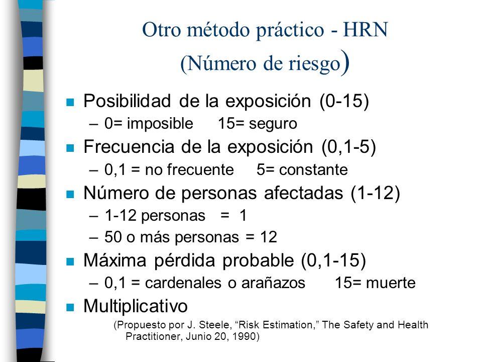 Otro método práctico - HRN (Número de riesgo)