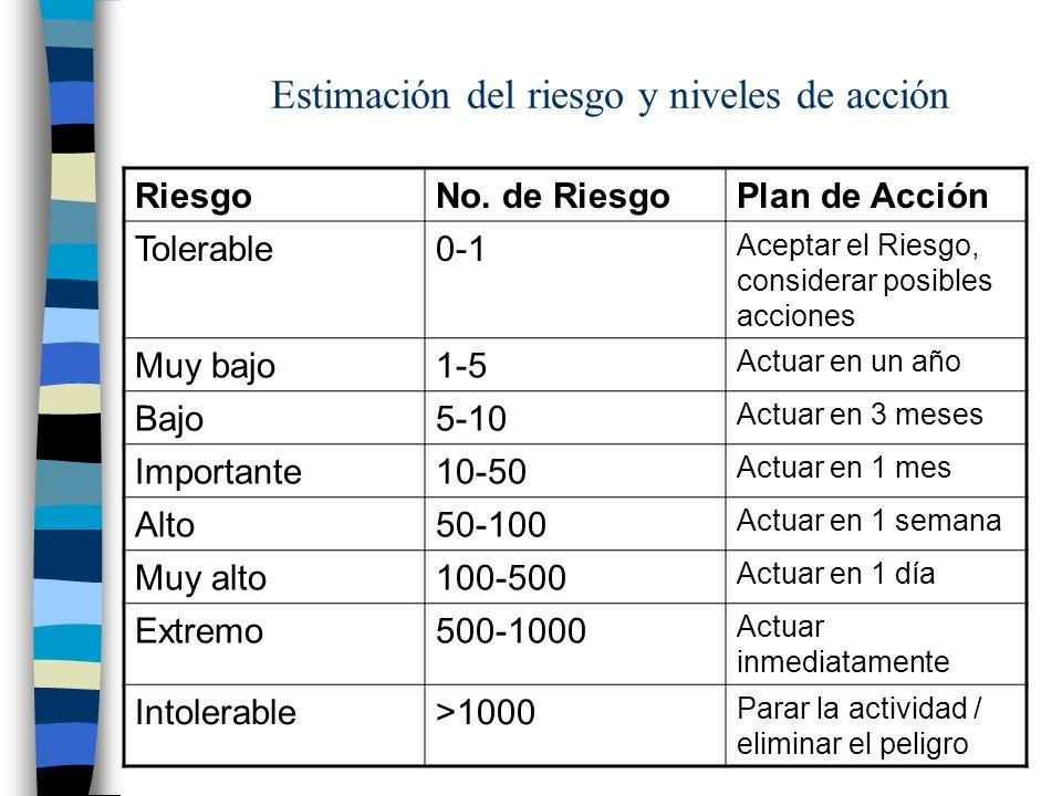 Estimación del riesgo y niveles de acción