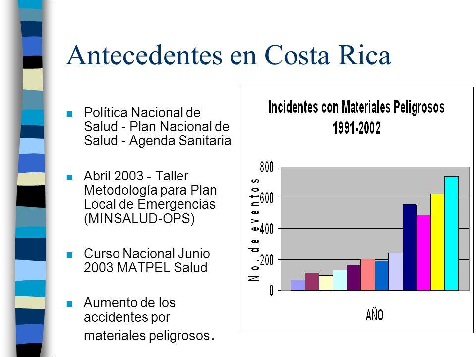 Antecedentes en Costa Rica