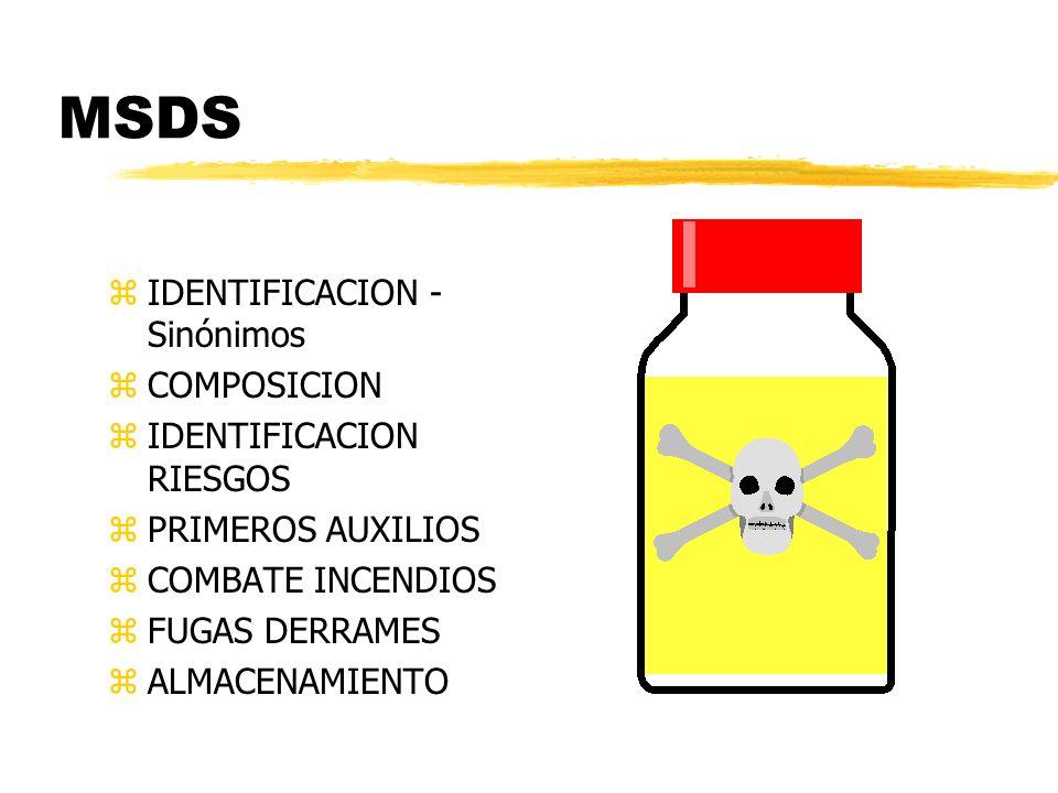 MSDS IDENTIFICACION - Sinónimos COMPOSICION IDENTIFICACION RIESGOS
