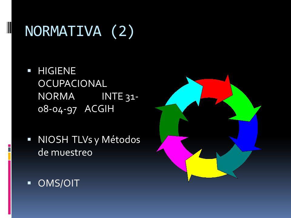 NORMATIVA (2) HIGIENE OCUPACIONAL NORMA INTE 31- 08-04-97 ACGIH