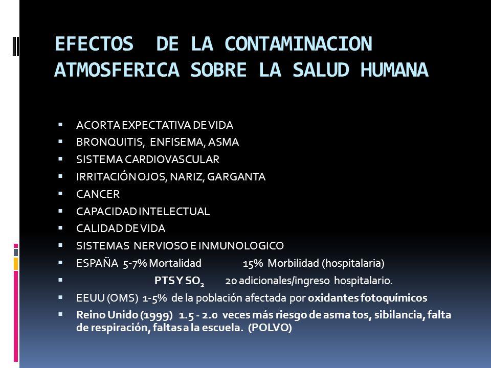 EFECTOS DE LA CONTAMINACION ATMOSFERICA SOBRE LA SALUD HUMANA