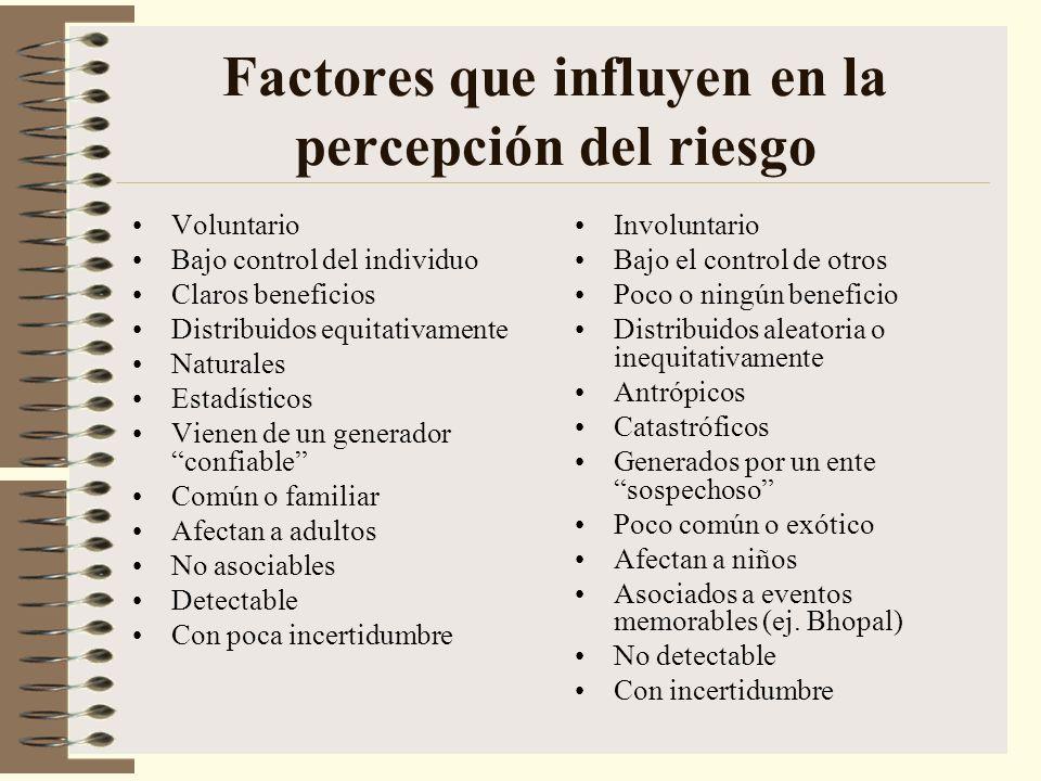 Factores que influyen en la percepción del riesgo