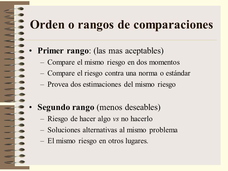 Orden o rangos de comparaciones