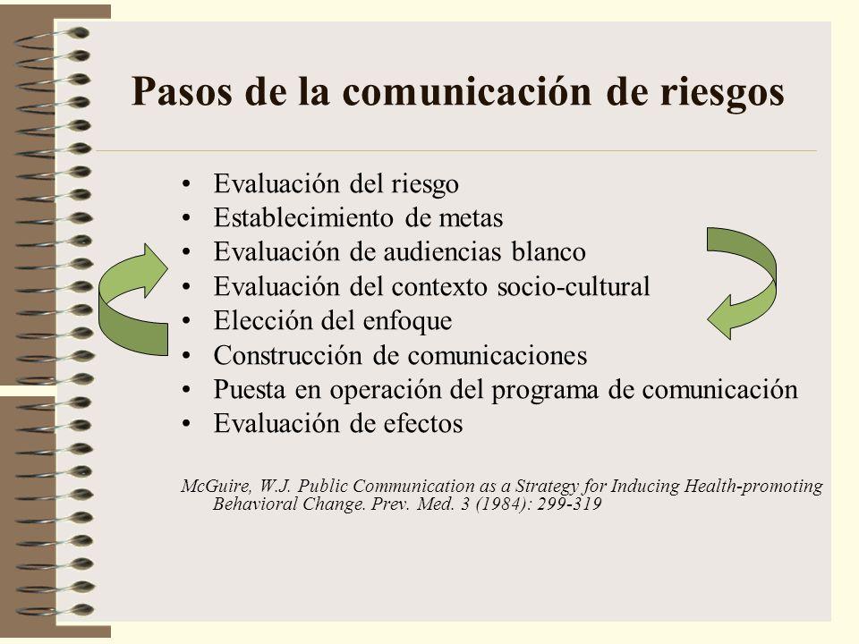 Pasos de la comunicación de riesgos