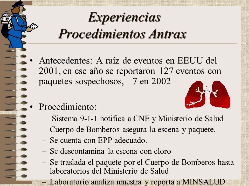 Experiencias Procedimientos Antrax