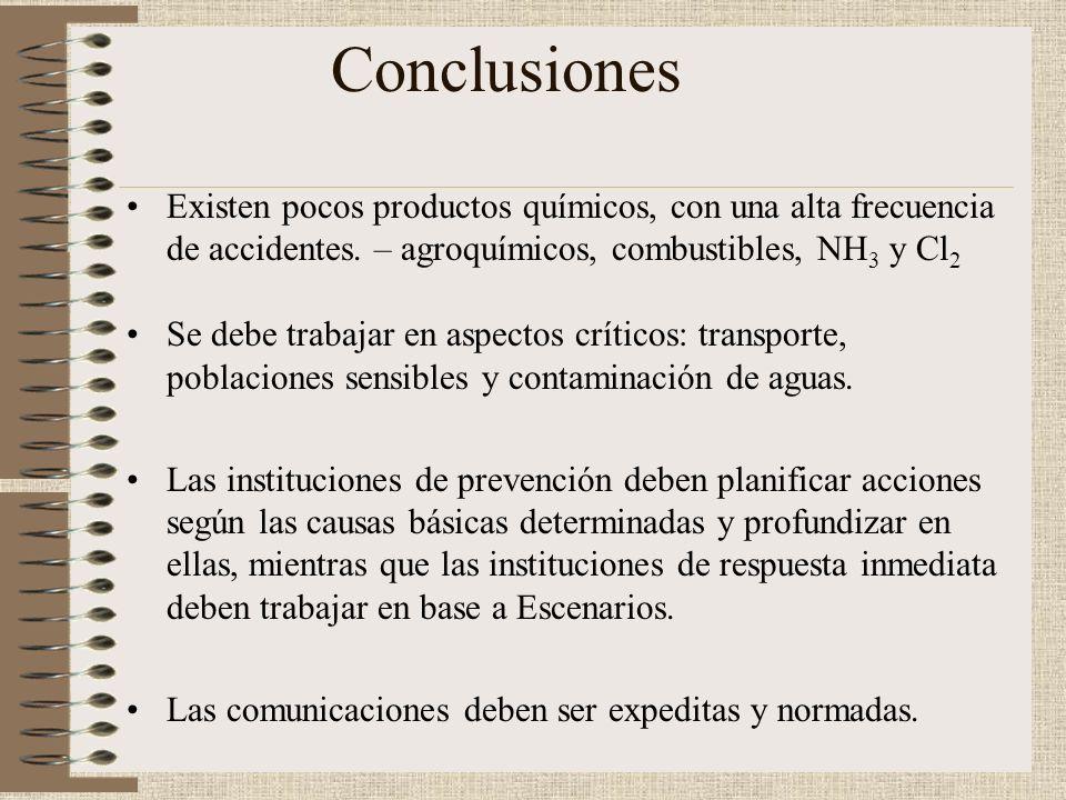 Conclusiones Existen pocos productos químicos, con una alta frecuencia de accidentes. – agroquímicos, combustibles, NH3 y Cl2.